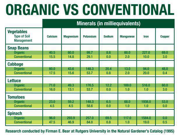 Organic Vs Conventional Foods Nutritional Content