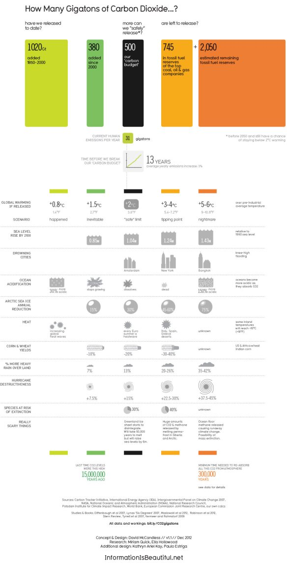 IiB CO2 graphic v3