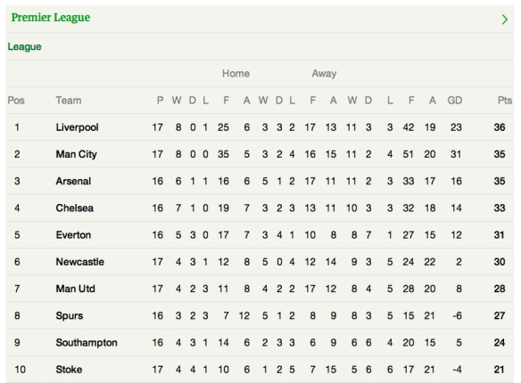 Prem table 21.12.13